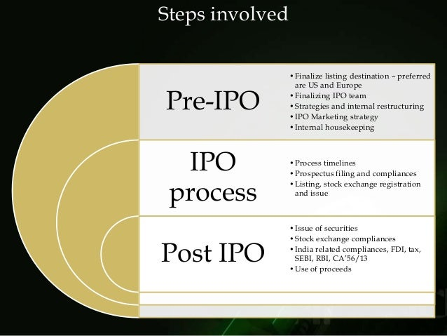 Ipo procedure in india