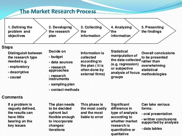 The Market Research Process 1. Defining the problem and objectives 2. Developing the research plan 3. Collecting the infor...