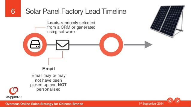 6  Solar Panel Factory Lead Timeline  Leads randomly selected  from a CRM or generated  using software  Email  Email may o...