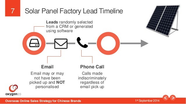7  Solar Panel Factory Lead Timeline  Leads randomly selected  from a CRM or generated  using software  Email  Email may o...
