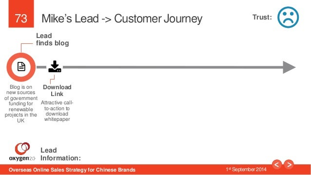 73  Mike's Lead -> Customer Journey  Lead  finds blog  Download  Link  Attractive call-to-  action to  download  whitepape...