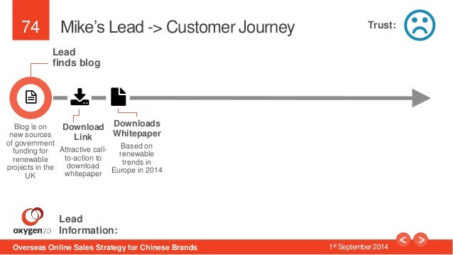 74  Mike's Lead -> Customer Journey  Lead  finds blog  Download  Link  Attractive call-to-  action to  download  whitepape...