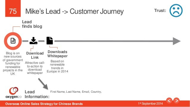 75  Mike's Lead -> Customer Journey  Lead  finds blog  Download  Link  Attractive call-to-  action to  download  whitepape...
