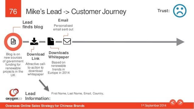 76  Mike's Lead -> Customer Journey  Lead  finds blog  Download  Link  Attractive call-to-  action to  download  whitepape...