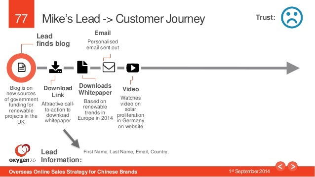 77  Mike's Lead -> Customer Journey  Lead  finds blog  Download  Link  Attractive call-to-  action to  download  whitepape...