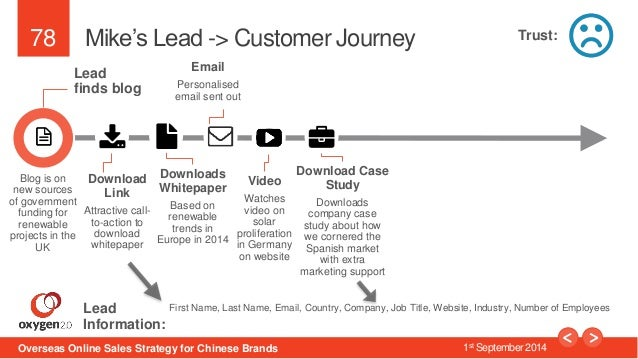 78  Mike's Lead -> Customer Journey  Lead  finds blog  Download  Link  Attractive call-to-  action to  download  whitepape...