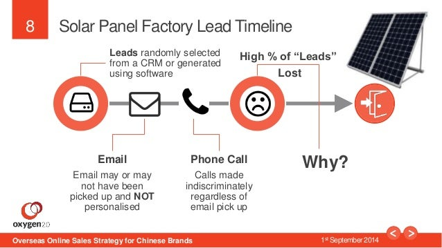 """8  Solar Panel Factory Lead Timeline  Leads randomly selected  from a CRM or generated  using software  High % of """"Leads"""" ..."""