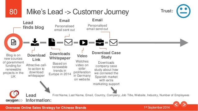80  Mike's Lead -> Customer Journey  Lead  finds blog  Download  Link  Attractive call-to-  action to  download  whitepape...