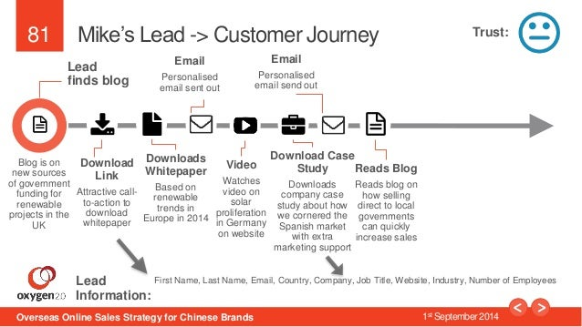 81  Mike's Lead -> Customer Journey  Lead  finds blog  Download  Link  Attractive call-to-  action to  download  whitepape...