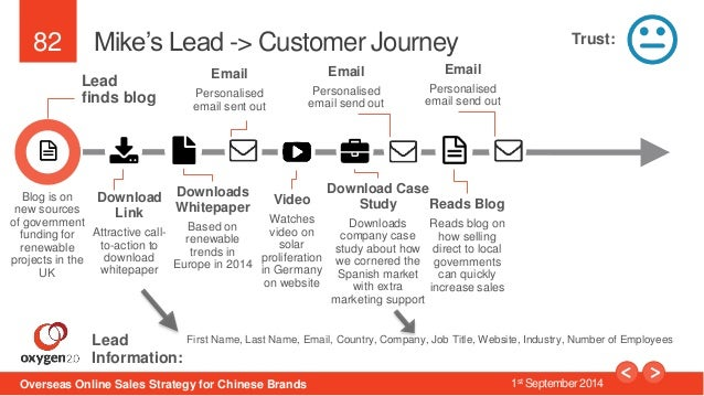 82  Mike's Lead -> Customer Journey  Lead  finds blog  Download  Link  Attractive call-to-  action to  download  whitepape...