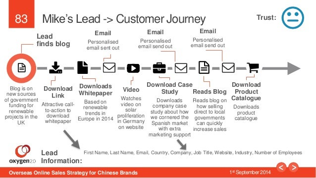83  Mike's Lead -> Customer Journey  Lead  finds blog  Download  Link  Attractive call-to-  action to  download  whitepape...