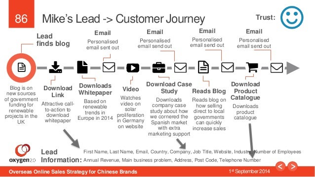 86  Mike's Lead -> Customer Journey  Lead  finds blog  Download  Link  Attractive call-to-  action to  download  whitepape...
