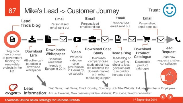87  Mike's Lead -> Customer Journey  Lead  finds blog  Download  Link  Attractive call-to-  action to  download  whitepape...