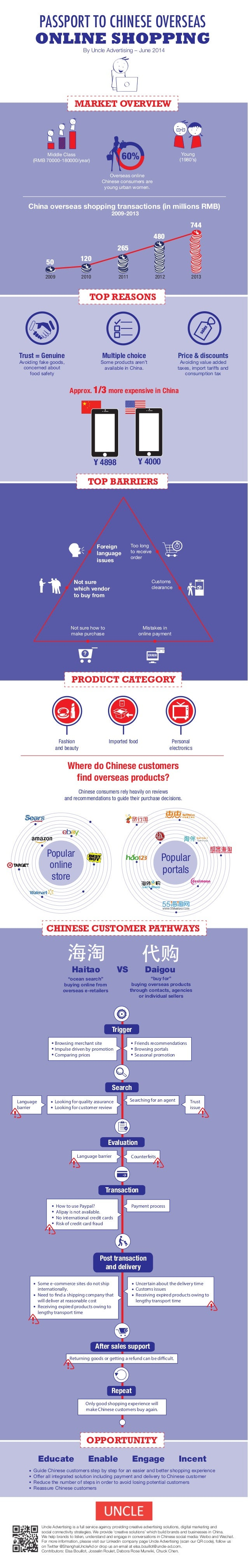 sales PASSPORT TO CHINESE OVERSEAS ONLINE SHOPPING By Uncle Advertising – June 2014 MARKET OVERVIEW TOP REASONS Young (198...