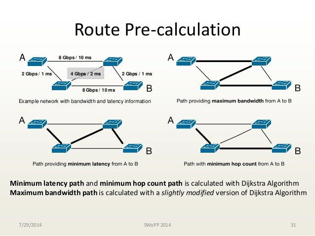 Designing of SDN-Assisted Bandwidth and Latency Aware Route