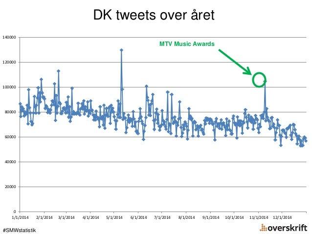 DK tweets over året #SMWstatistik 0 20000 40000 60000 80000 100000 120000 140000 1/1/2014 2/1/2014 3/1/2014 4/1/2014 5/1/2...