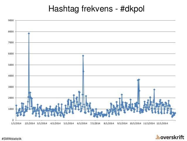Hashtag frekvens - #dkpol #SMWstatistik 0 1000 2000 3000 4000 5000 6000 7000 8000 9000 1/1/2014 2/1/2014 3/1/2014 4/1/2014...