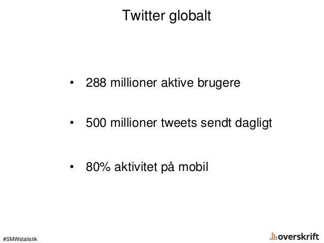 #SMWstatistik Twitter globalt • 288 millioner aktive brugere • 500 millioner tweets sendt dagligt • 80% aktivitet på mobil
