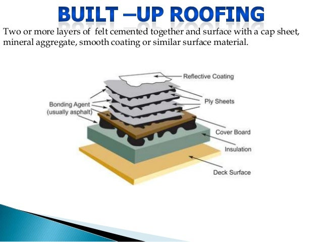 Perfect Types Of Commercial Roofing By Overson Roofing Commercial Roof  Construction Diagrams 3 Modified Rubber Roofing Sc 1 St Feyray