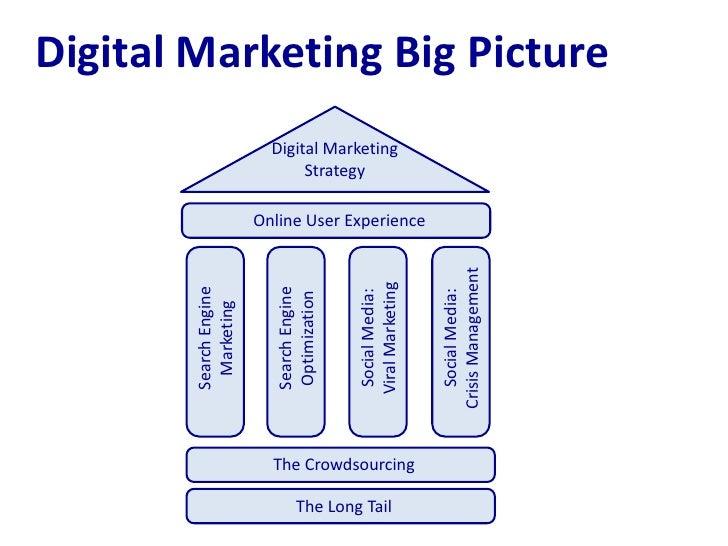 Digital Marketing Big Picture                          Digital Marketing                               Strategy           ...