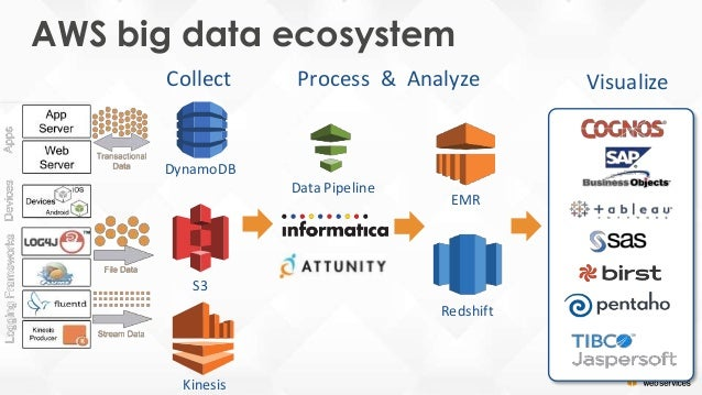 The Aws Big Data Platform Overview