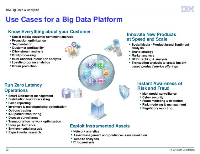 Overview Ibm Big Data Platform