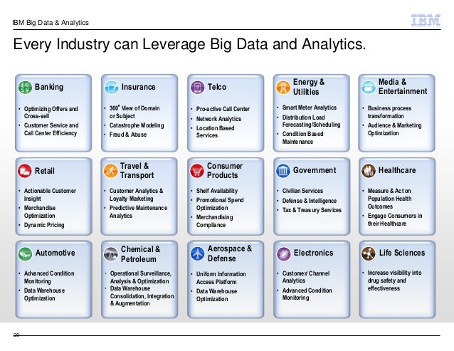 Overview - IBM Big Data Platform
