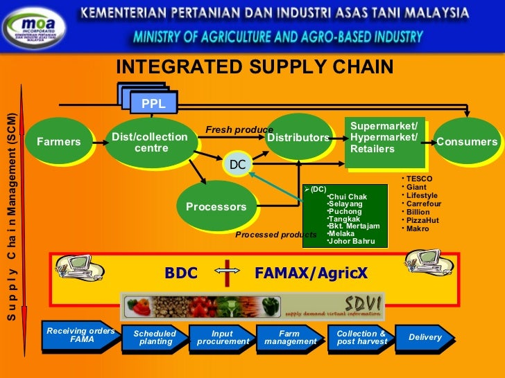 overview of retail industry in malaysia The report aims to provide an overview retail pharmacy industry and evaluate factors that propel and restrain the market, government policies, sales.