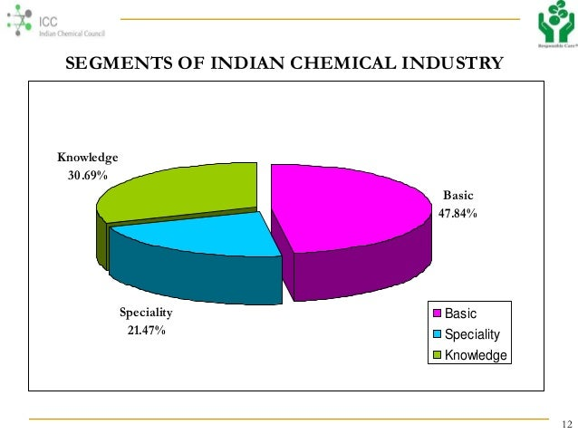 OVERVIEW OF INDIAN CHEMICAL INDUSTRY