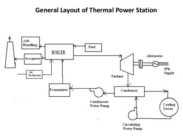 thermal power plant overview diagram overview of thermal power plants  overview of thermal power plants
