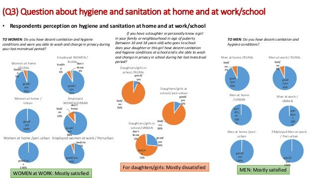 (Q3) Question about hygiene and sanitation at home and at work/school TO WOMEN: Do you have decent sanitation and hygiene ...