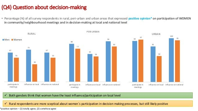 (Q4) Question about decision-making *positive opinion – (1) totally agree, (2) somehow agree • Percentage (%) of all surve...
