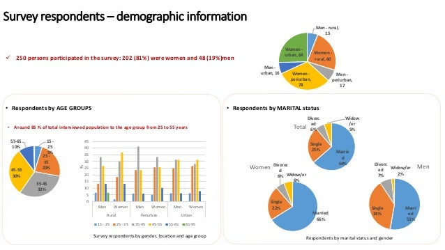Survey respondents – demographic information Survey respondents by gender, location and age group Respondents by marital s...