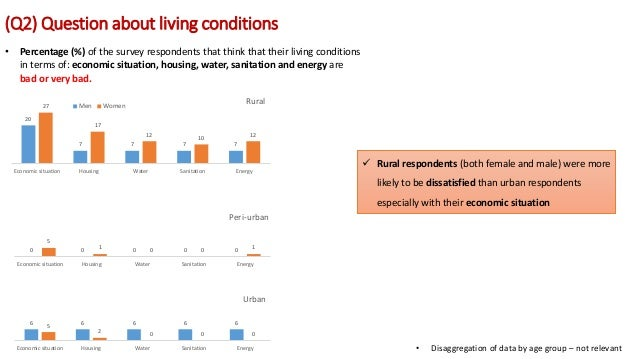 (Q2) Question about living conditions • Percentage (%) of the survey respondents that think that their living conditions i...