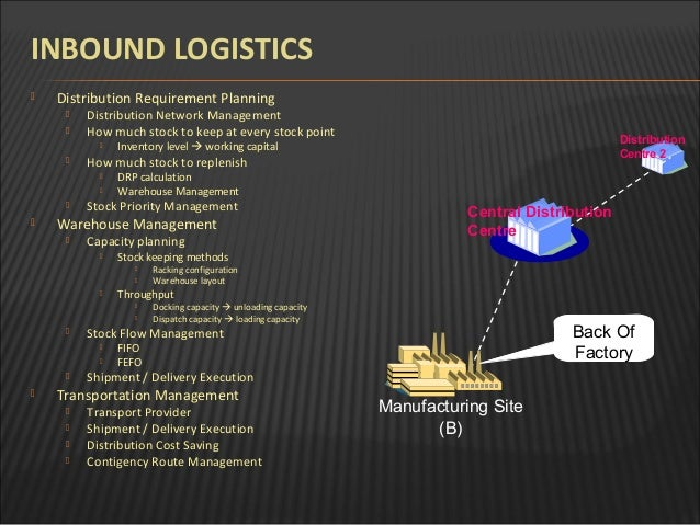logistic overview in fmcg industry Cirrus has helped fast moving consumer goods (fmcg) companies to  understand and develop their supply chains through our decision support  software tools.