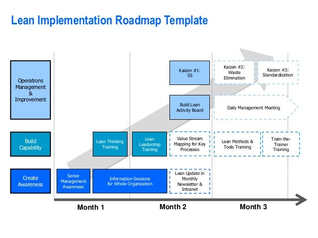 Consulting Diagrams Templates Graphics By Operational Excell - Lean roadmap template