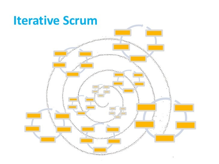 Iterative Scrum<br />
