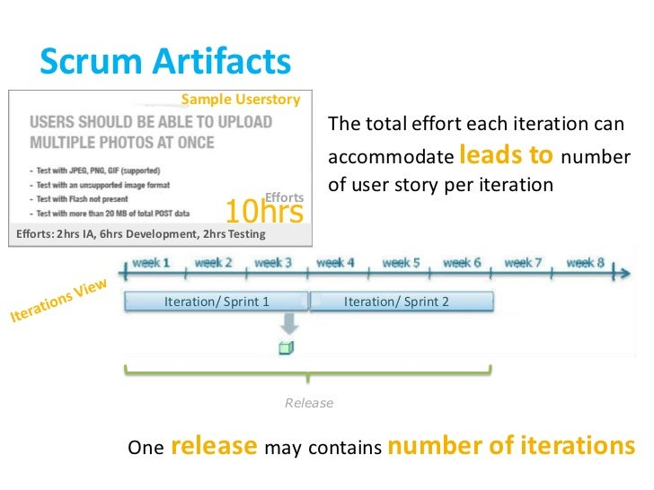 Scrum Artifacts<br />Sample Userstory<br />The total effort each iteration can accommodate leads to number of user story p...