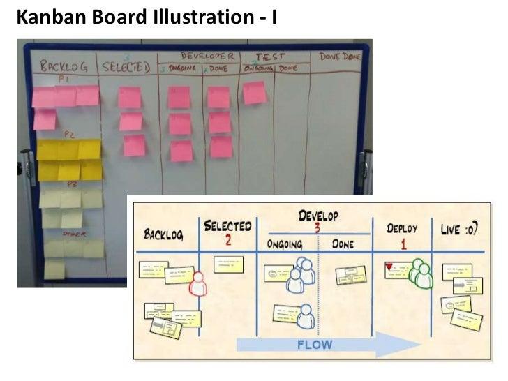 Kanban Board Illustration - I<br />
