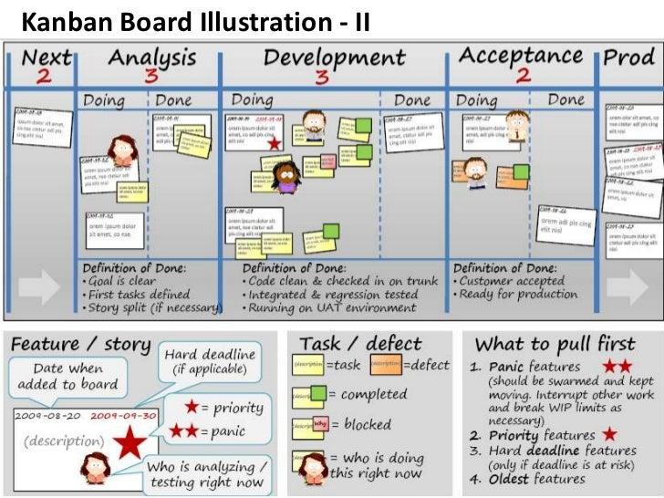 Kanban Board Illustration - II<br />