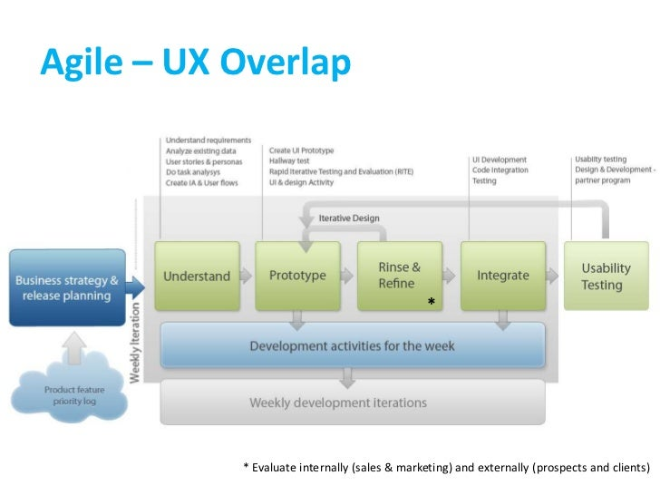 Agile – UX Overlap<br />*<br />* Evaluate internally (sales & marketing) and externally (prospects and clients)<br />