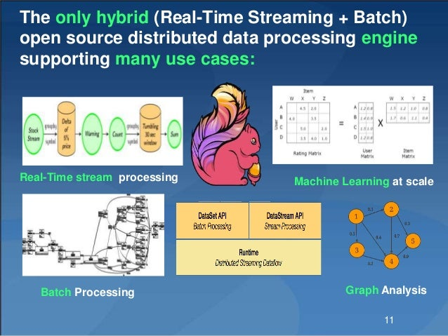 The only hybrid (Real-Time Streaming + Batch) open source distributed data processing engine supporting many use cases: Re...