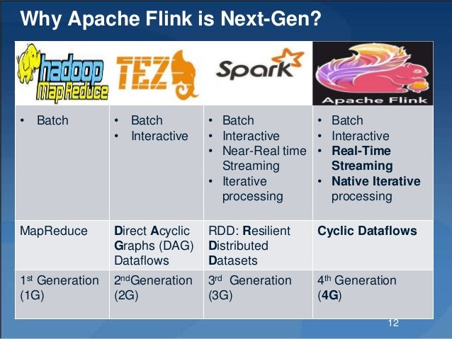 Why Apache Flink is Next-Gen? • Batch • Batch • Interactive • Batch • Interactive • Near-Real time Streaming • Iterative p...