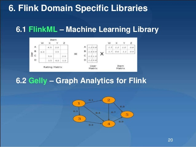 6. Flink Domain Specific Libraries 6.1 FlinkML – Machine Learning Library 6.2 Gelly – Graph Analytics for Flink 20