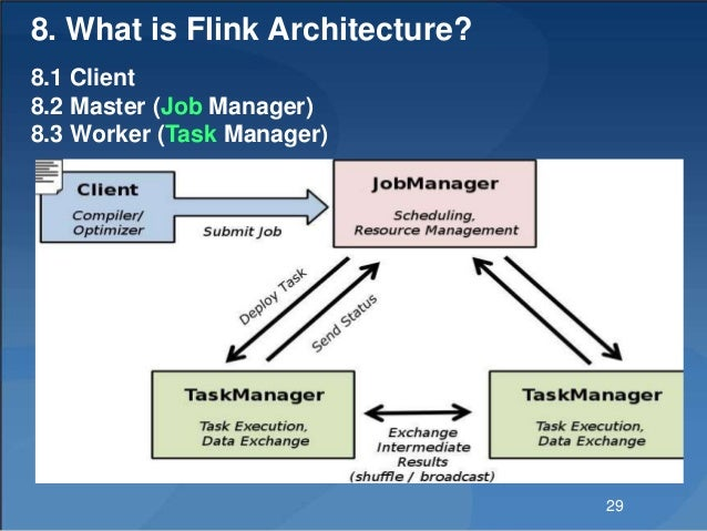 8. What is Flink Architecture? 8.1 Client 8.2 Master (Job Manager) 8.3 Worker (Task Manager) 29