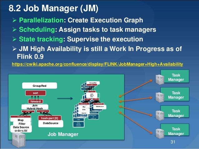 8.2 Job Manager (JM)  Parallelization: Create Execution Graph  Scheduling: Assign tasks to task managers  State trackin...
