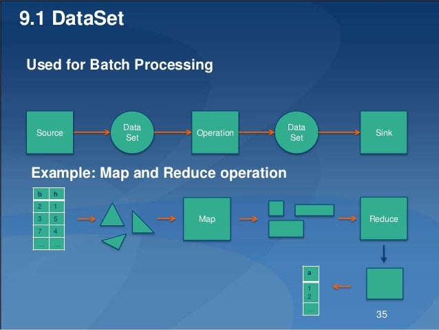 9.1 DataSet Used for Batch Processing Data Set Operation Data Set Source Example: Map and Reduce operation Sink b h 2 1 3 ...