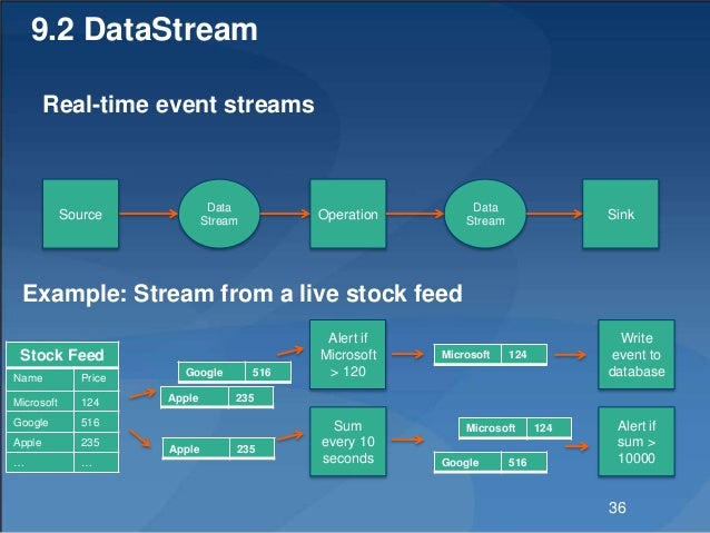 9.2 DataStream Real-time event streams Data Stream Operation Data Stream Source Sink Stock Feed Name Price Microsoft 124 G...
