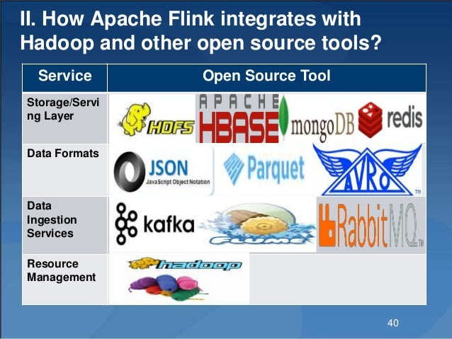 II. How Apache Flink integrates with Hadoop and other open source tools? Service Open Source Tool Storage/Servi ng Layer D...