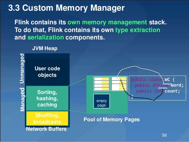 3.3 Custom Memory Manager public class WC { public String word; public int count; } empty page Pool of Memory Pages Sortin...